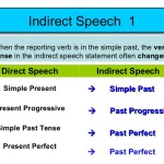 Pengertian dan Contoh Direct and Indirect Speech