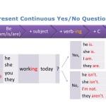 Rumus dan Contoh Kalimat Yes-No Question Present Continuous Tense